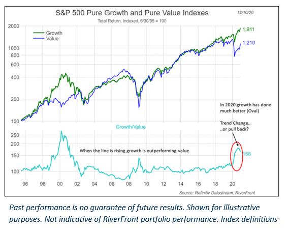 Growth vs Value Figure 1