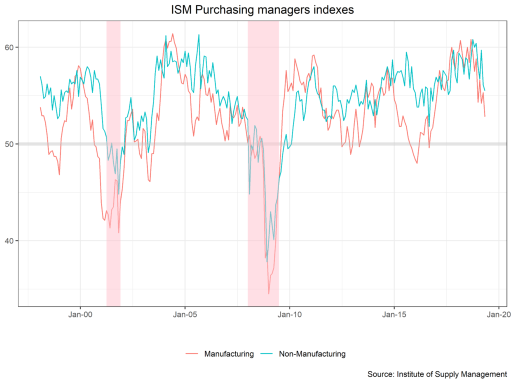 ISM Purchasing Managers Indexes