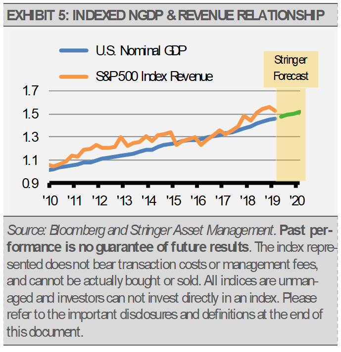 Indexed NGDP Revenue Relationship