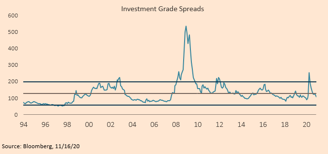 Investment Grade Spreads