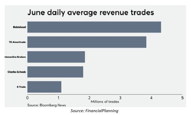 June Daily Average Revenue Trades