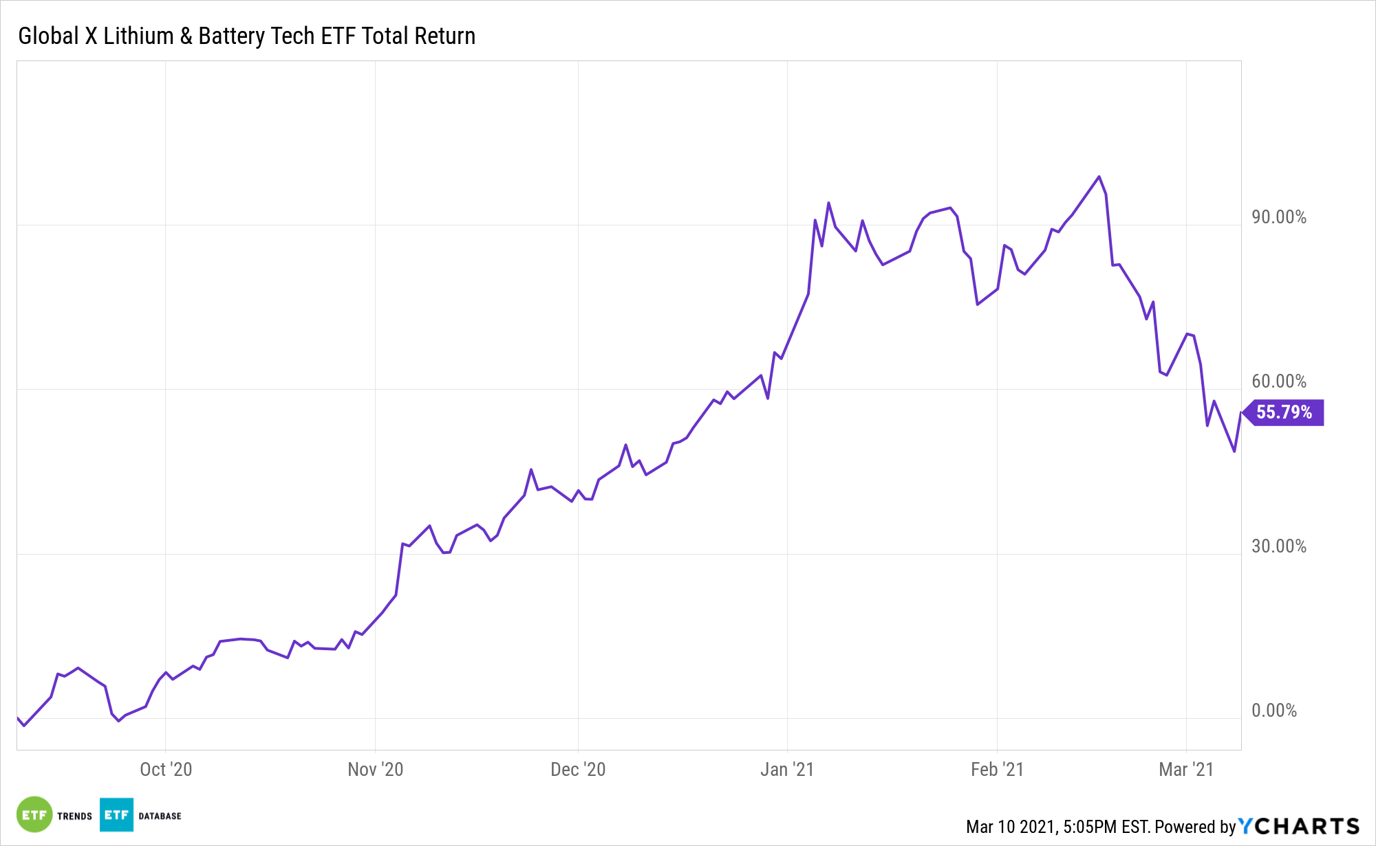 LIT 6 Month Total Return