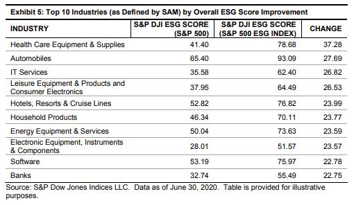 Overall ESG