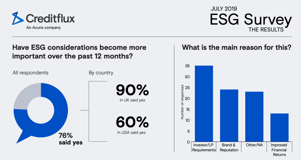 Performance Not Primary Driver for ESG Investments, Says Survey 1