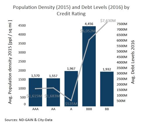 Population Density and Debt Levels