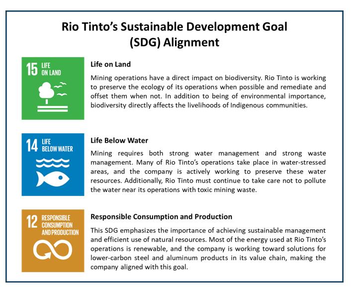 Rio Tinto's SDG Alignment