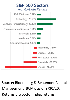 S&P 500 Sector YTD Returns
