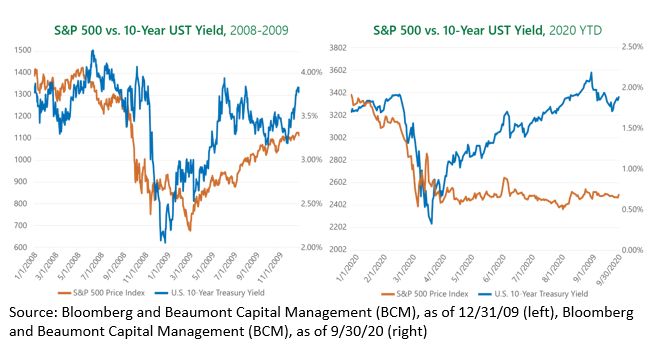 S&P 500 vs. 10-Year UST Yield