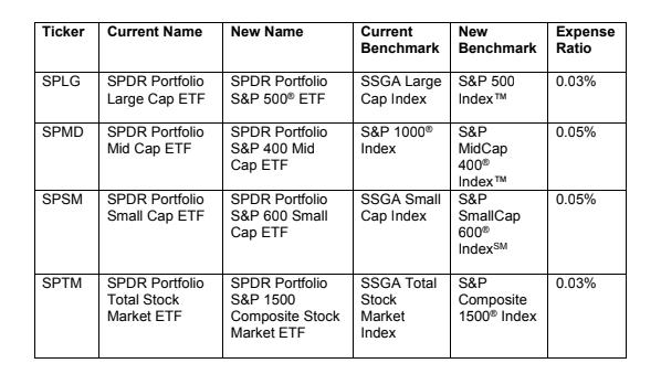 SSGA index changes