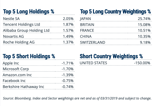 "The ""RWIU"" ETF For International Strength Versus the U.S. 1"