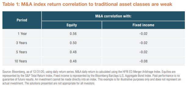 Table 1 Merger Arbitrage