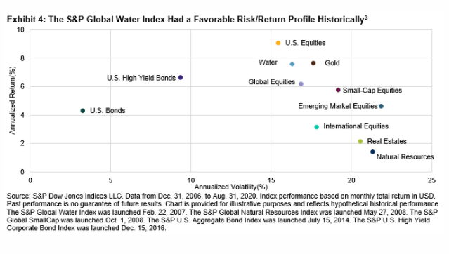 The Case For Investing In Water 4