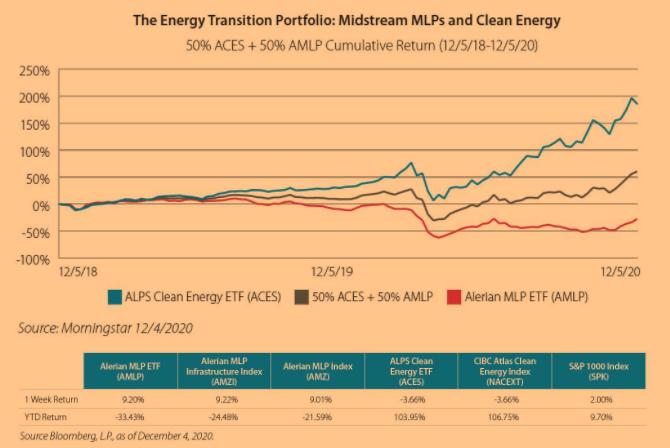 The Energy Transition Portfolio