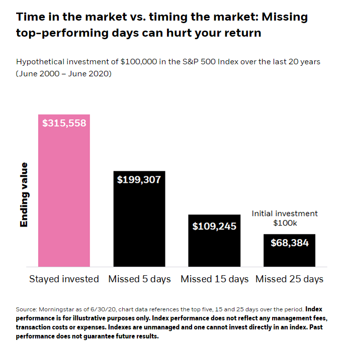 Time-in-the-Market-vs.-Timing-the-Market