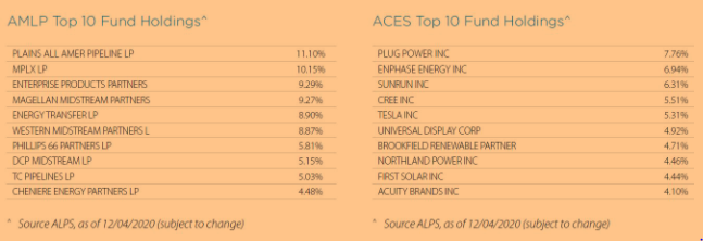 Top 10 Fund Holdings