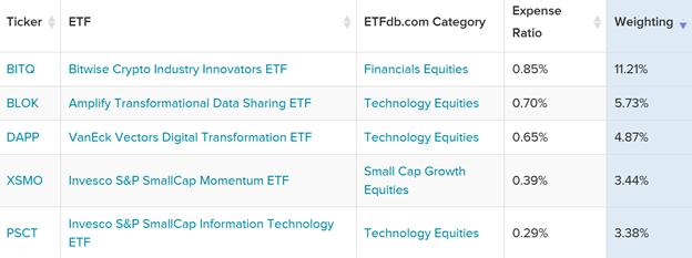 Top 5 ETFs
