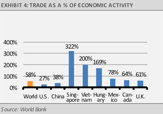 Trade as a percent of economic activity