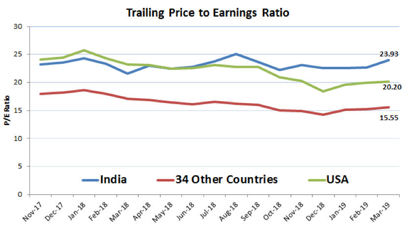 Trailing Price to Earnings