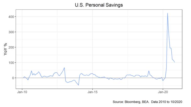 U.S. Personal Savings