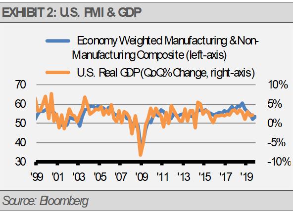 US PMI GDP