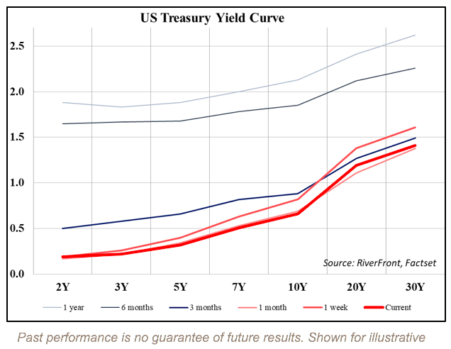 Below you can view how steep the yield curve is currently relative to various timeframes over the last year.