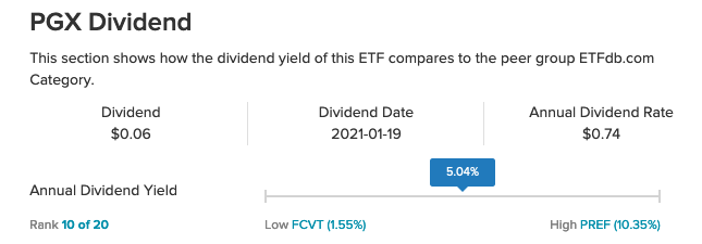 Why Are Investors Preferring This Preferred ETF From Invesco? 2