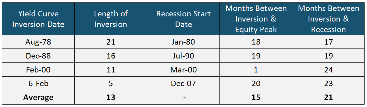 Yield Curve inversion date