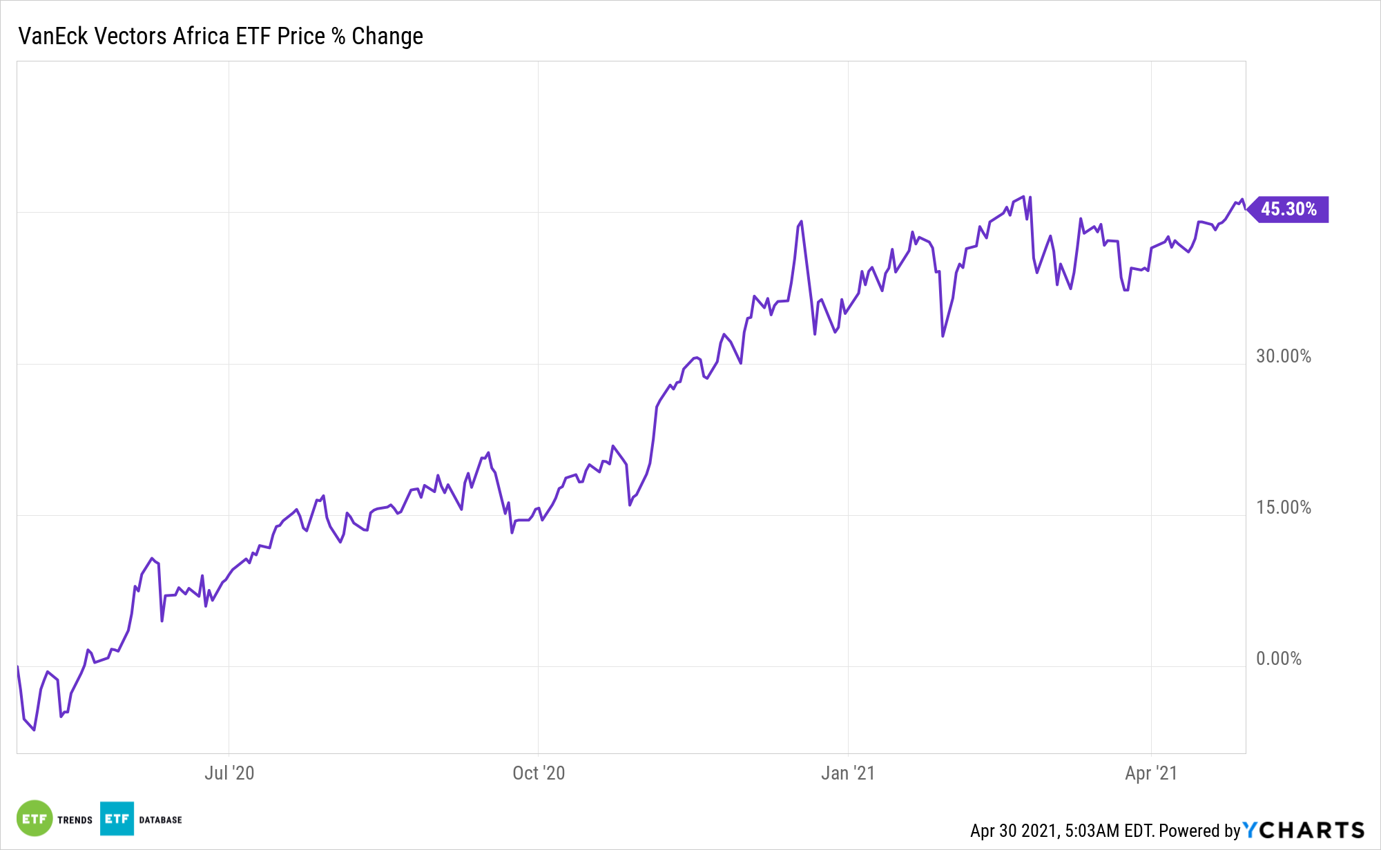AFK Chart