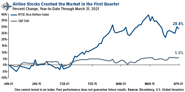 Airline stocks crushed the market in the first quarter