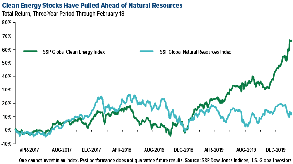 Clean energy stocks have pulled ahead of natural resources
