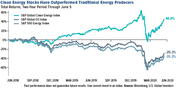Clean Energy Stocks Have Outperformed Traditional Energy Producers
