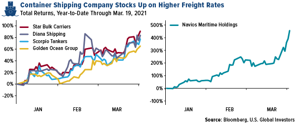 container shipping company stocks up on higher freigh rates february 2021