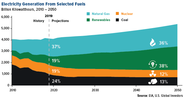 Electricity generation from selected fuels