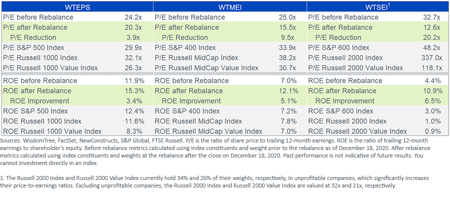 Figure 2_Core Equity Index Benchmarks