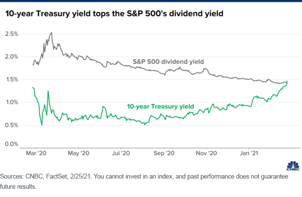 Figure 2_SP 500 dividend and UST yield