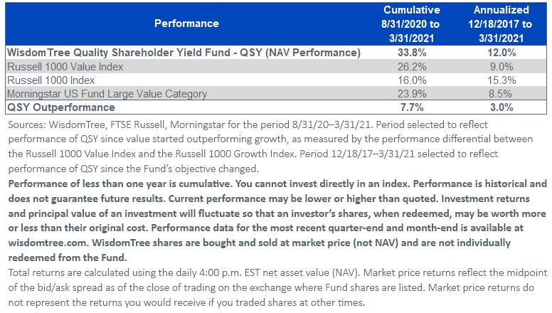 Figure 3_QSY Cumulative Performance_033121