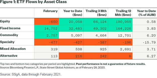 Figure 4_ETF flows by asset class