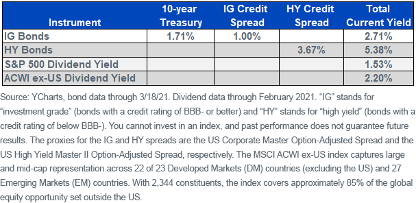 Figure 5_Equity Portfolio Yields