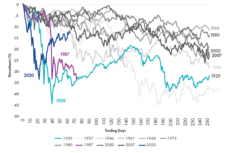 A Market Like No Other: Historical Drawdowns