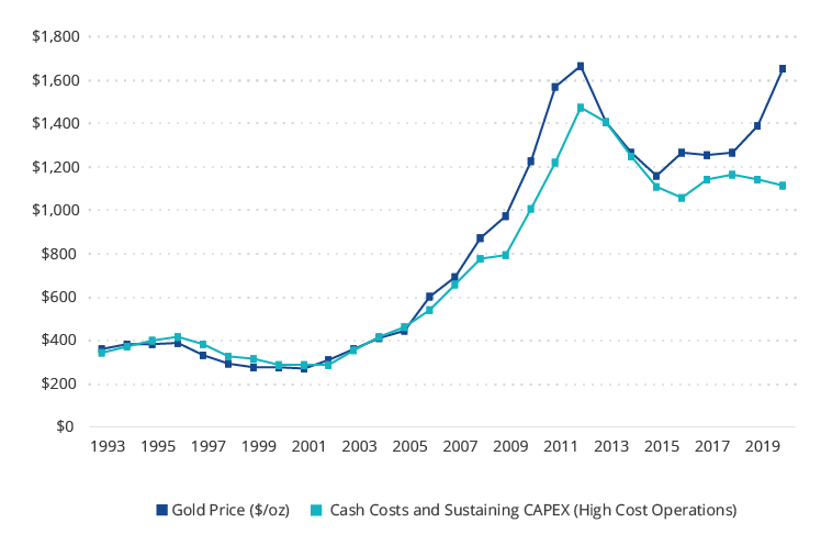 Unlike 2001 – 2011 Bull Market, Costs Remain in Check With Rising Gold Price