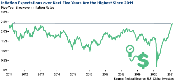 Inflation expectations over next five years are the highest since 2011