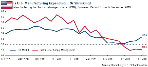 Is U.S. manufacturing Expanding...Or Shrinking?