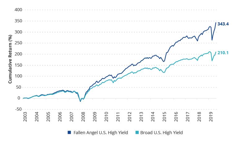 Fallen Angel High Yield Bonds vs. Broad High Yield Bond Market