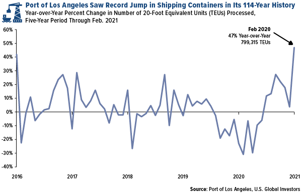 port of los angeles saw record jump in shipping containers in february 2021