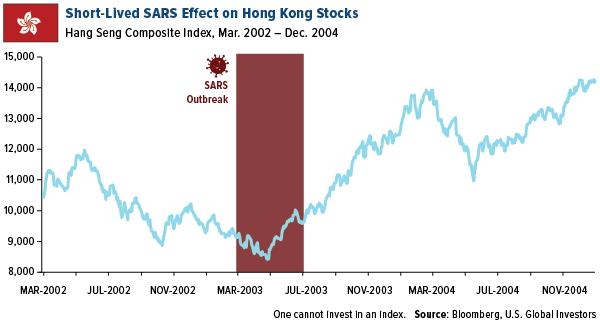 Short-Lived SARS Effect on Hong KonG Stocks
