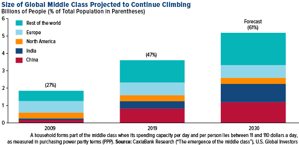 Size of global middle classs projected to continue climbing