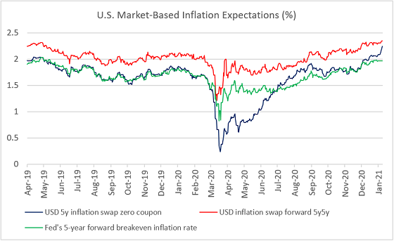 Chart at a Glance: DM Market-Based Inflation Expectations on the Move