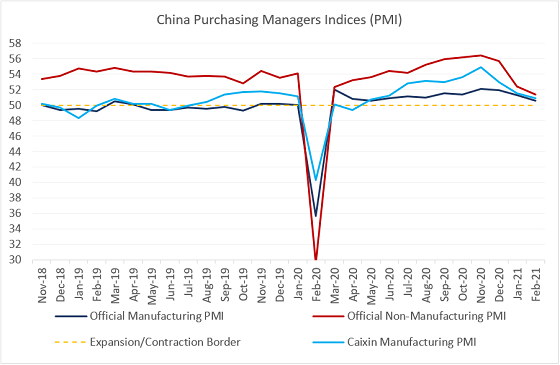 Charts at a Glance: China Activity Gauges – Temporary Weakness