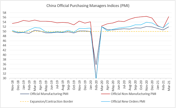 Charts at a Glance: China's Activity Gauges Back on Track