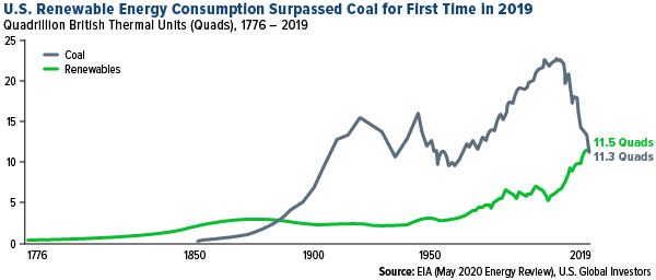 U.S. Renewable Energy Consumption Surpeassed Coal for First Time In 2019
